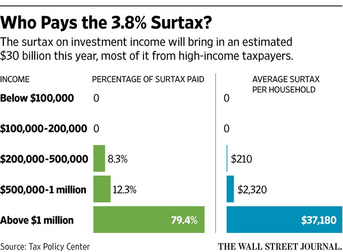 3.8% medicare tax on investment income